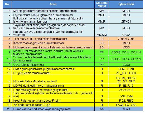 FiCoSoft SAP Dersleri | SAP CO Yönetim Muhasebesi ve Kontrol Modülü